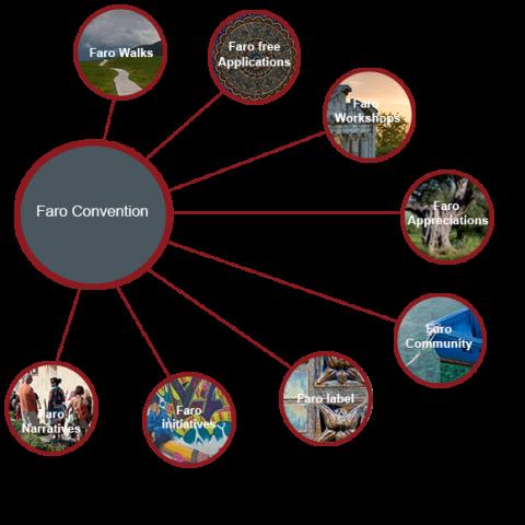 Convenção de Faro